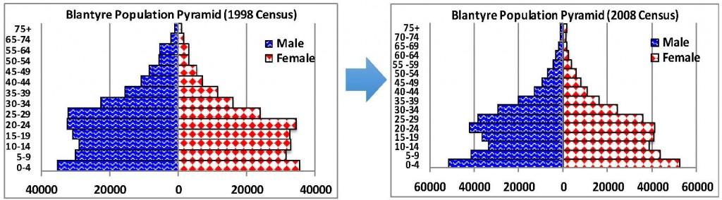 Blantyre Population Pyramids