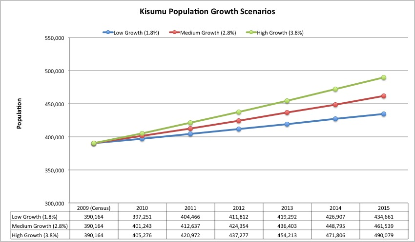 Kisumu Population Growth Scenarios