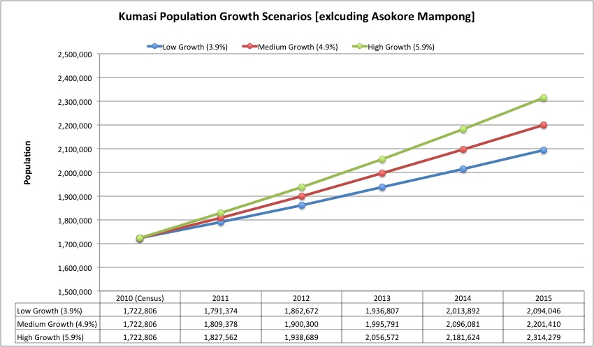 Kumasi Population Growth Scenarios
