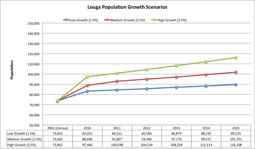 Louga Population Growth Scenarios