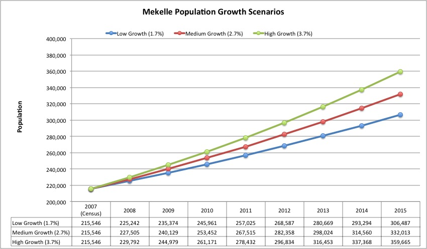 Mekelle Population Growth Scenarios