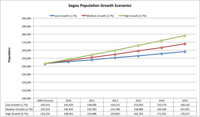 Segou Population Growth Scenarios
