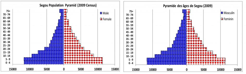 Segou Population Pyramids